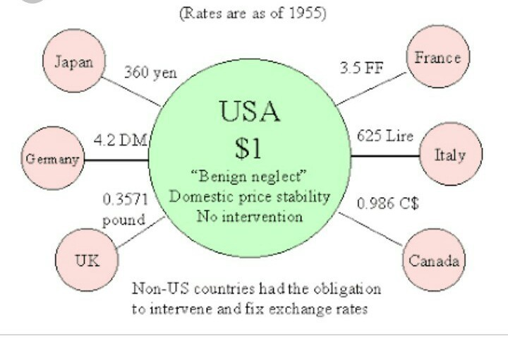 What Is Bretton Woods Systemexplain With An Example Brainly