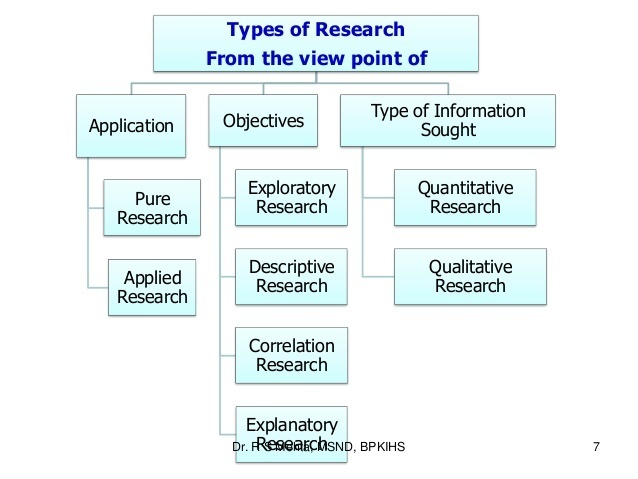 Types of descriptive research