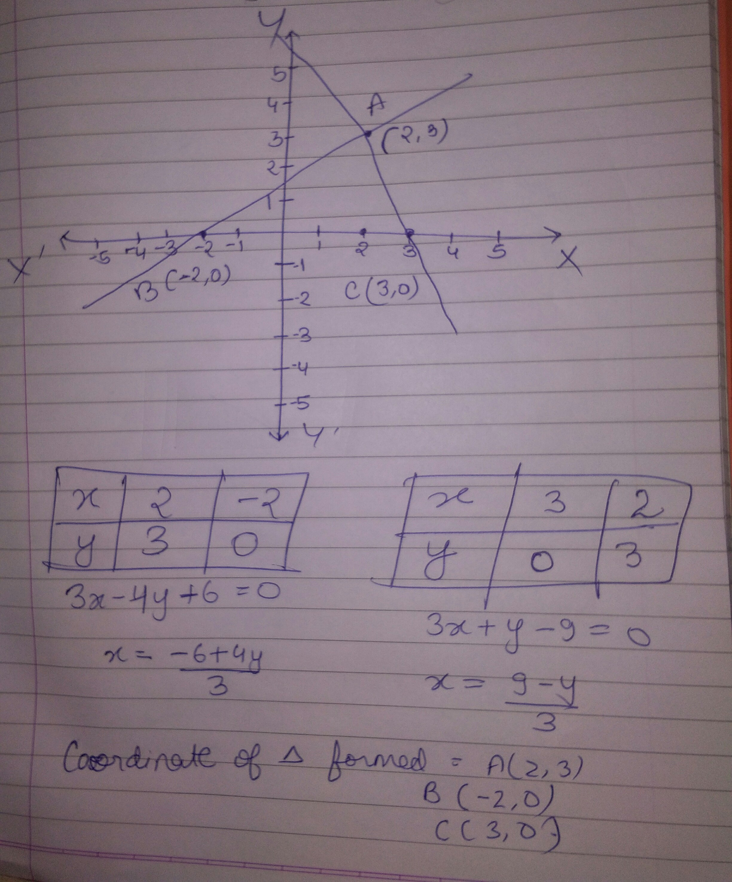 Draw The Graph Of The Following Equations 3x 4y60 3xy 90 Also