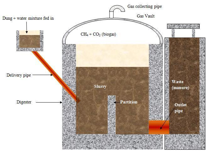 draw neat labelled diagram of a bio gas plant explain its. Black Bedroom Furniture Sets. Home Design Ideas