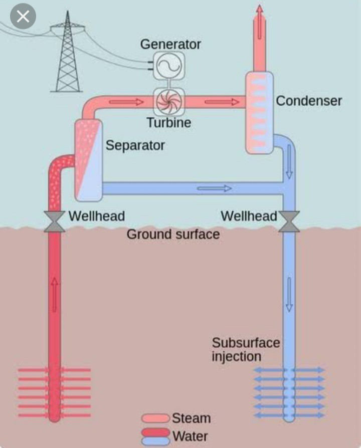 Flow Chart On Heat Energy To Mechanical Energy Brainly In