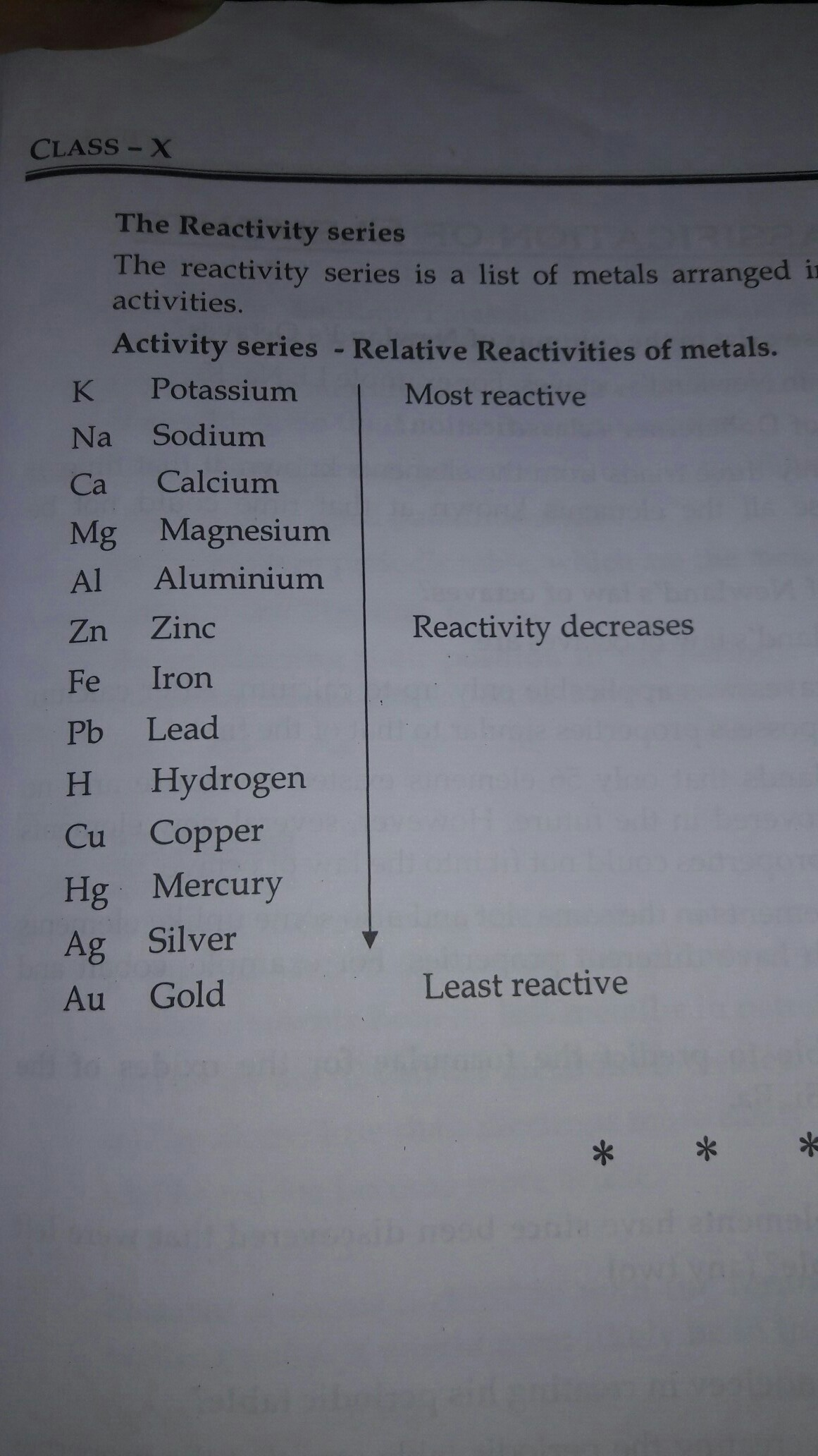 list of activity series of metals