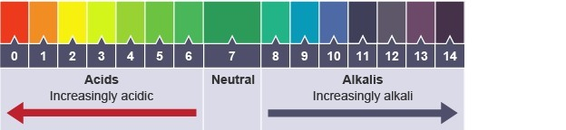 identify the regions of acidity neutrality alkalinity of a substance on the ph scale using. Black Bedroom Furniture Sets. Home Design Ideas