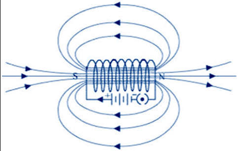 Magnetic Field Lines For A Wire What is a solen...