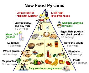 Prepare A Balanced Diet Chart