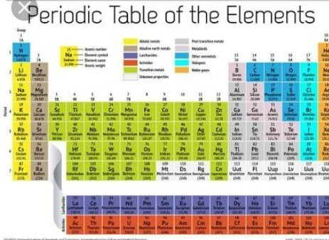 Astate The Basis Of Classification Of Elements In The Modern
