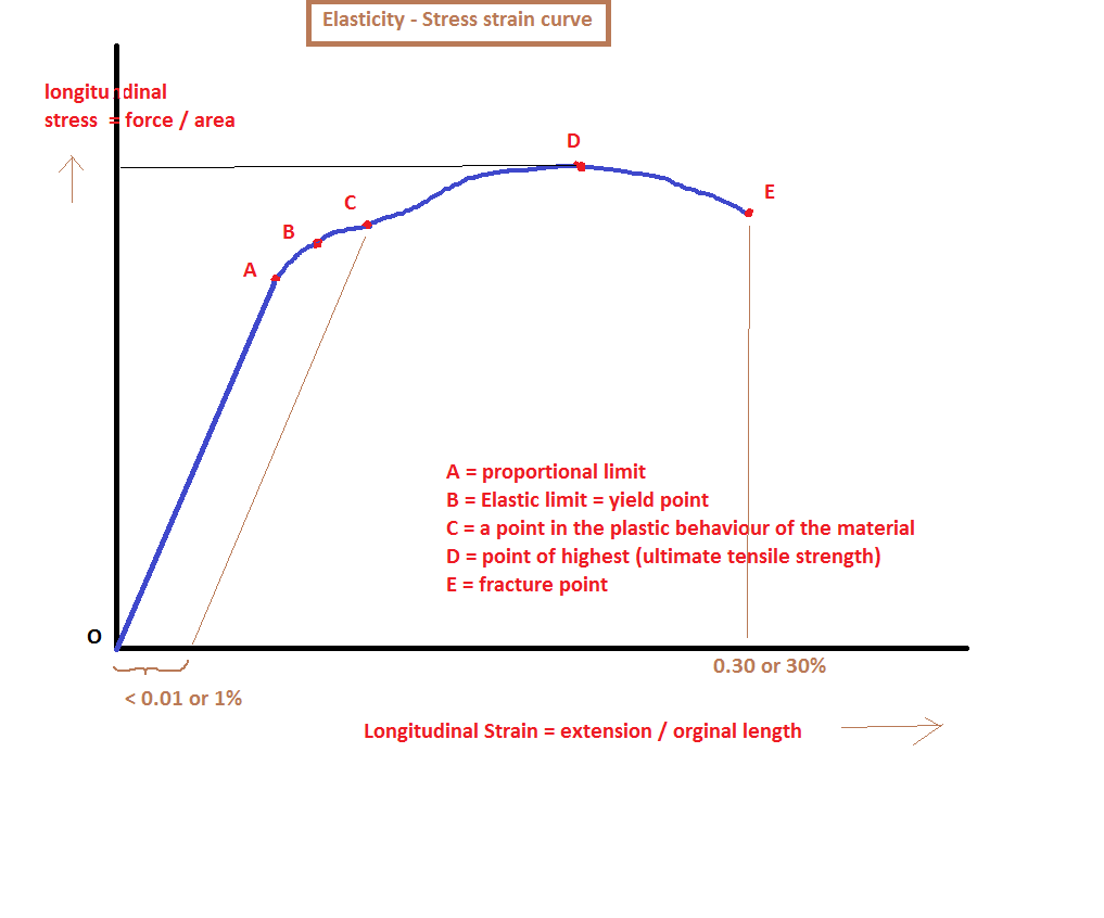 Explain Stress And Strain Curve With Diagram The Terms Explained Vs Download
