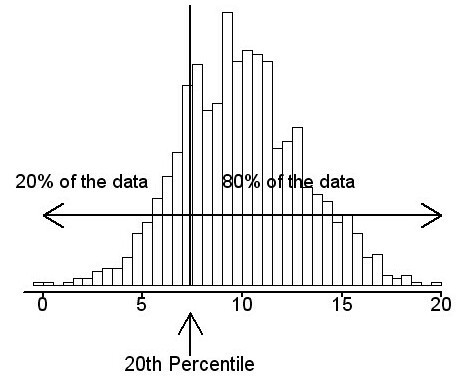 what is percentile ?Give an example - Brainly in