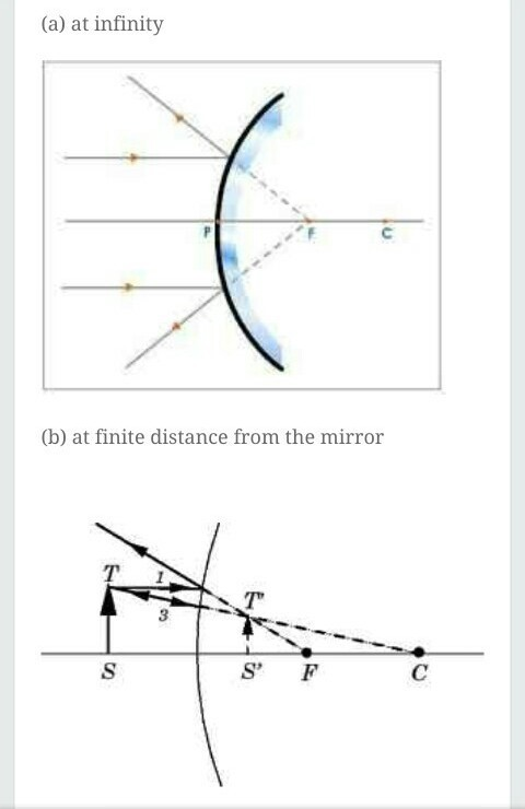 Draw Ray Diagram Showing The Image Formation By A Convex Mirror When