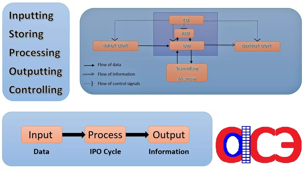 4 cycles of an ipo