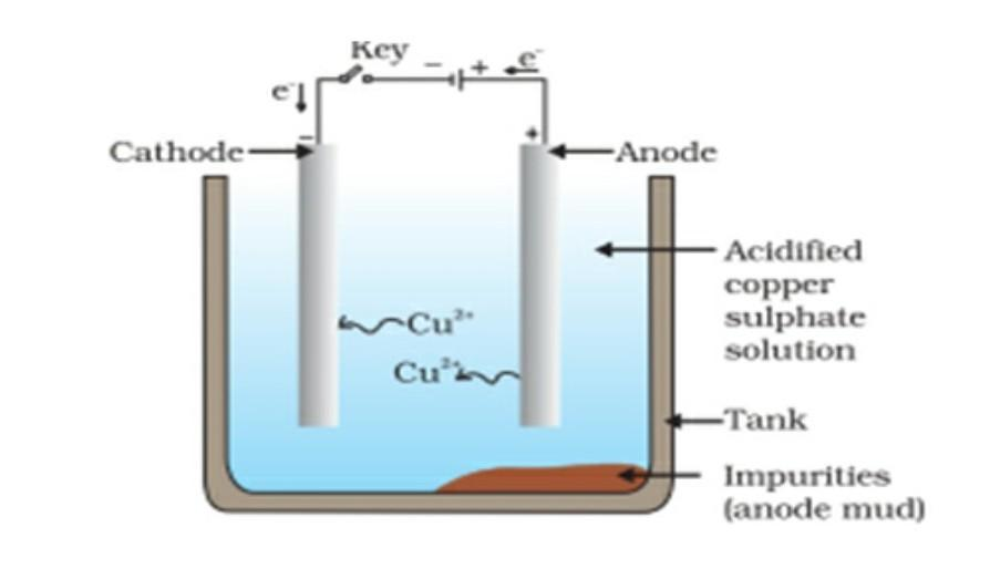 draw the diagram showing the electrolytic refining of copper