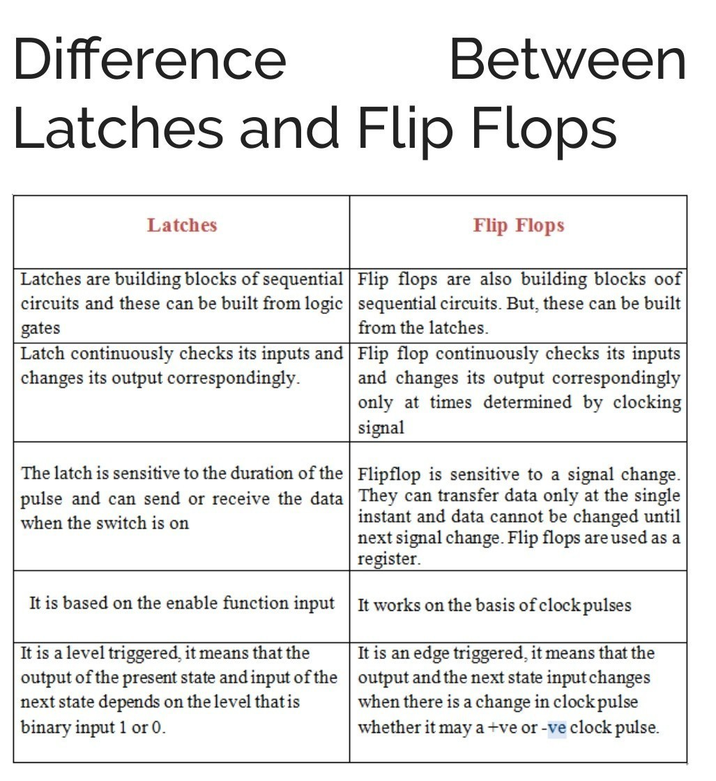 568904fa3 difference between latches and flip flops in brief - Brainly.in