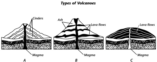 name the type of volcano illustrated in diagram c and