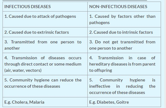 infectious and non infectious diseases jaychelle Journal of infectious and non infectious diseases (issn 2381- 8654) open  access international journal indexed in google scholar, doi and j-gate.