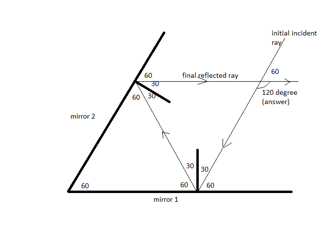 two verticle plane mirrors are inclined at an angle of 60