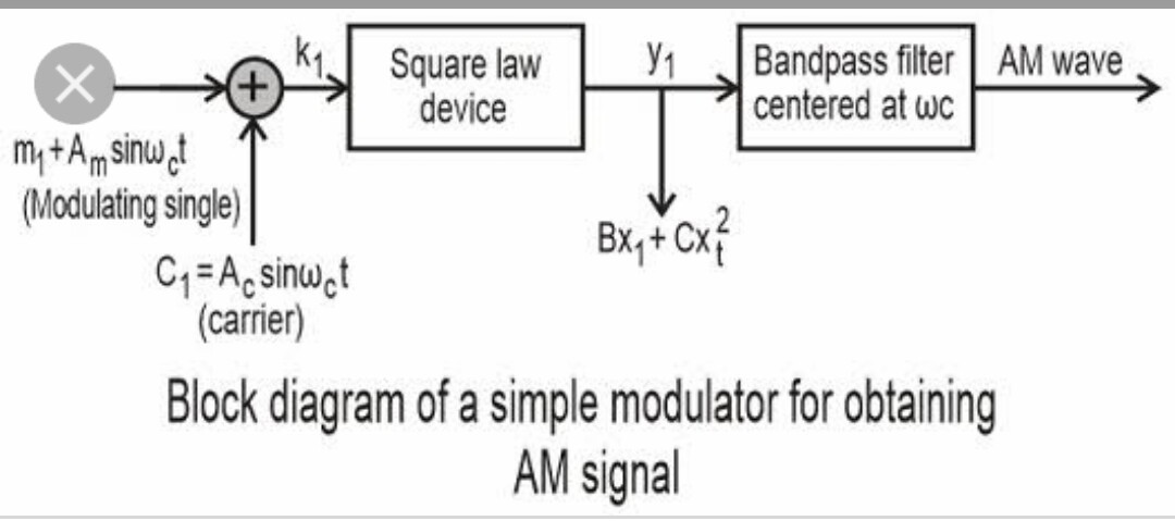 The Block Diagram Of Production Amplified Modulated Waves