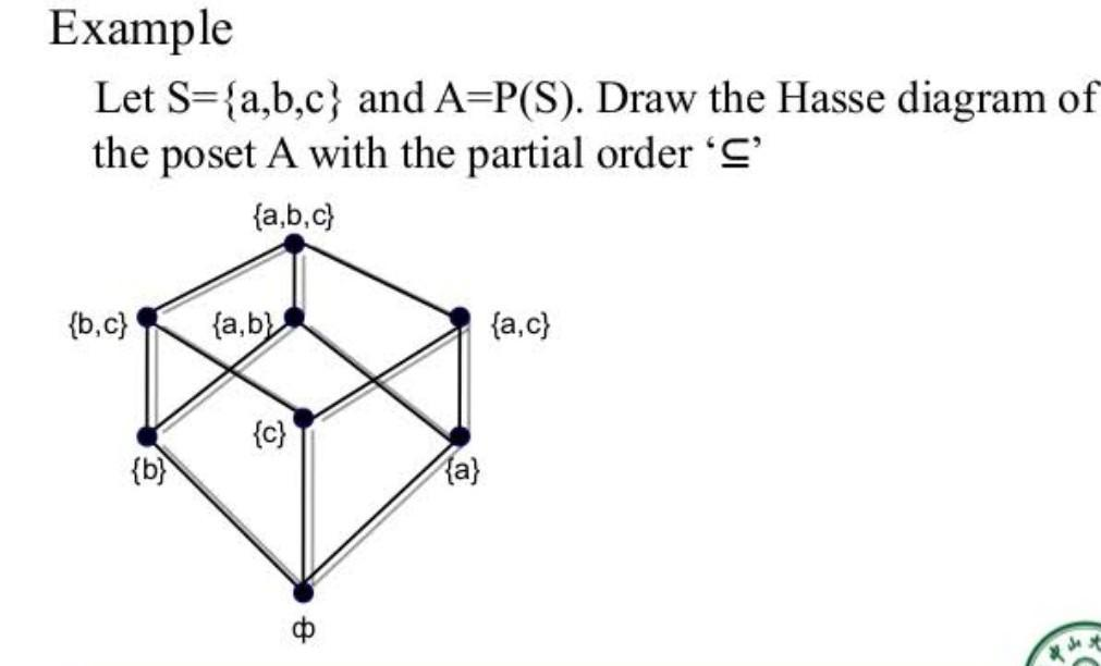 Draw A Poset Diagram For D6 And Examine Whether It Is Meet Semi Lattice Or Not Brainly In