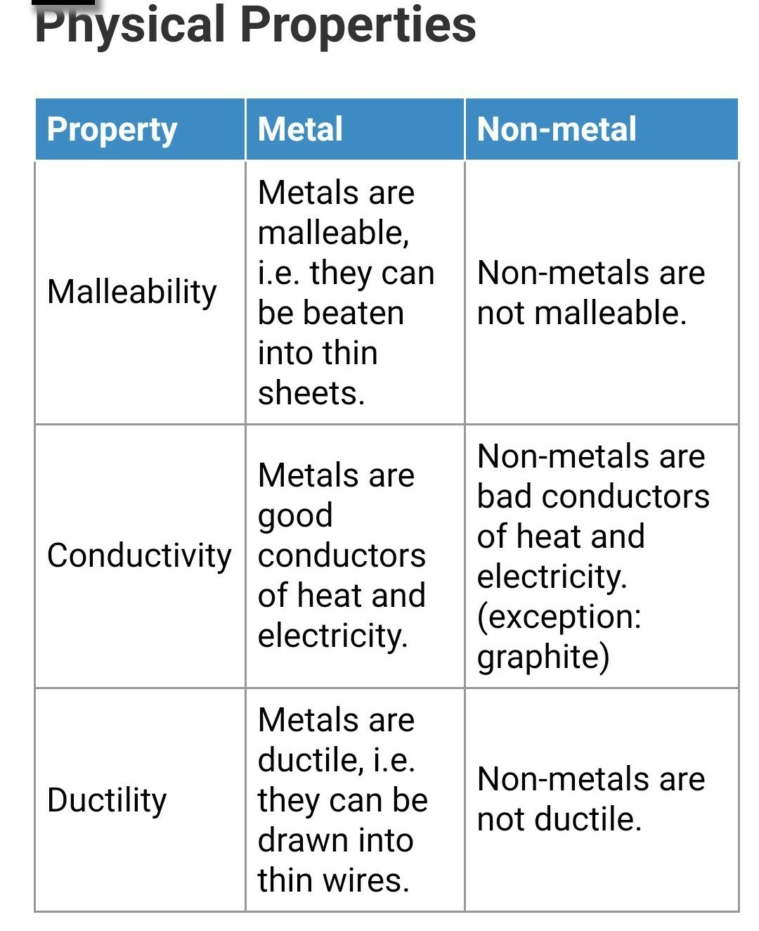 differentiate between metals and nonmetals on the basis of following