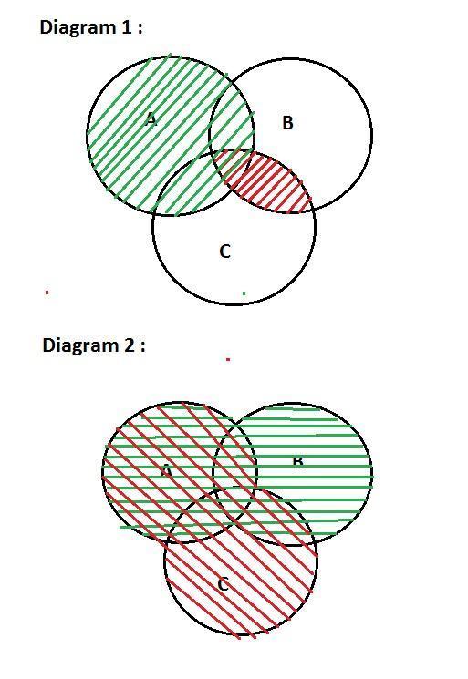 verify au bnc   aub n auc  using venn diagrams