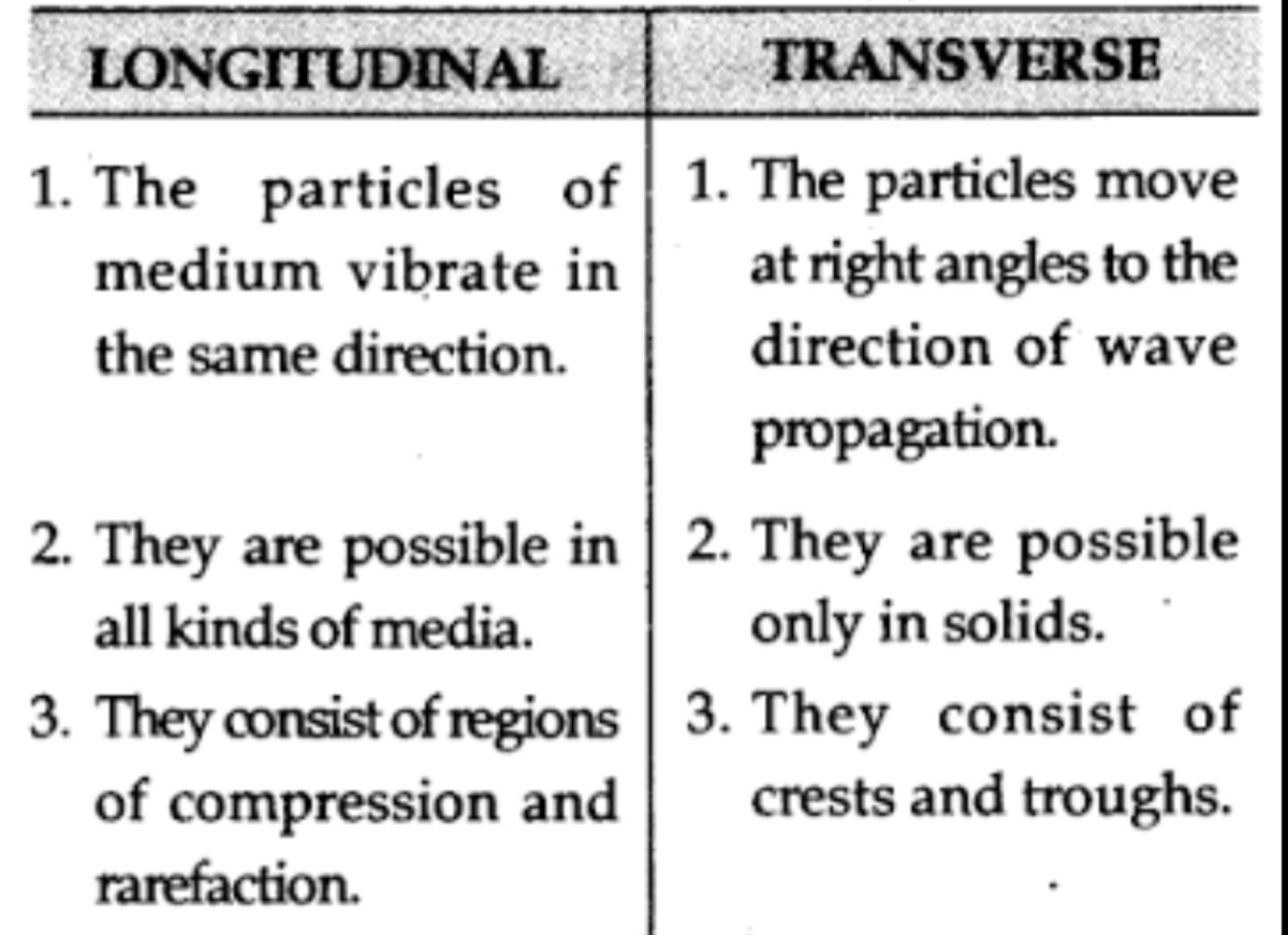 Give Anyvtwo Difference Between Longitudinal And Transverse Wave