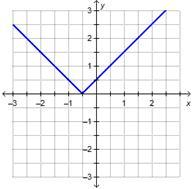 Which graph represents the function h(x) = |x| + 0.5 ...