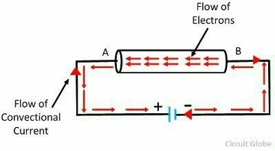the direction of current is same as that the flow of electric current flow diagram how a diode works