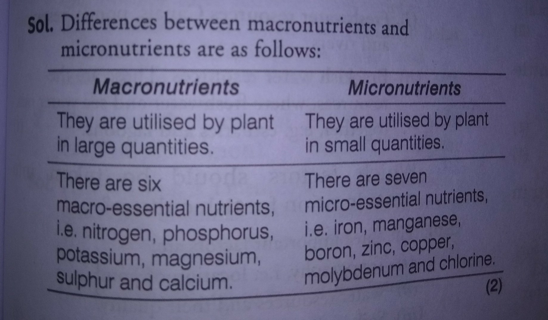A Distinguish Between Macronutrients And Micronutrients On The Basis Of I Their Functions Ii Brainly In