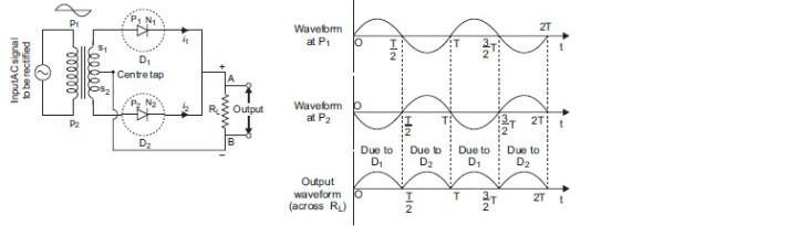 images?q=tbn:ANd9GcQh_l3eQ5xwiPy07kGEXjmjgmBKBRB7H2mRxCGhv1tFWg5c_mWT Draw The Circuit Diagram Of Half Wave Rectifier And Explain Its Working