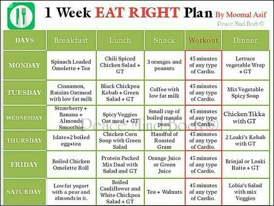 Diet Chart | Prepare A Diet Chart To Provide Balanced Diet For One Week Brainly In
