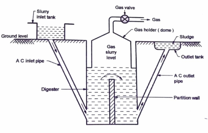Draw a model of a biogas plant and write about the process of gas