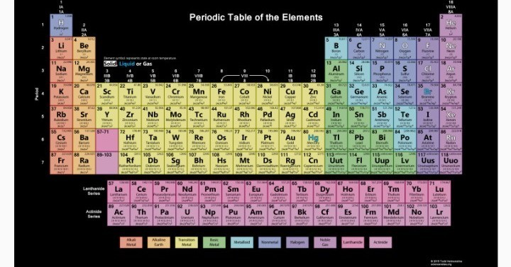 Super Periodic Table Of Elements With Atomic Mass And Electron Download Free Architecture Designs Pushbritishbridgeorg