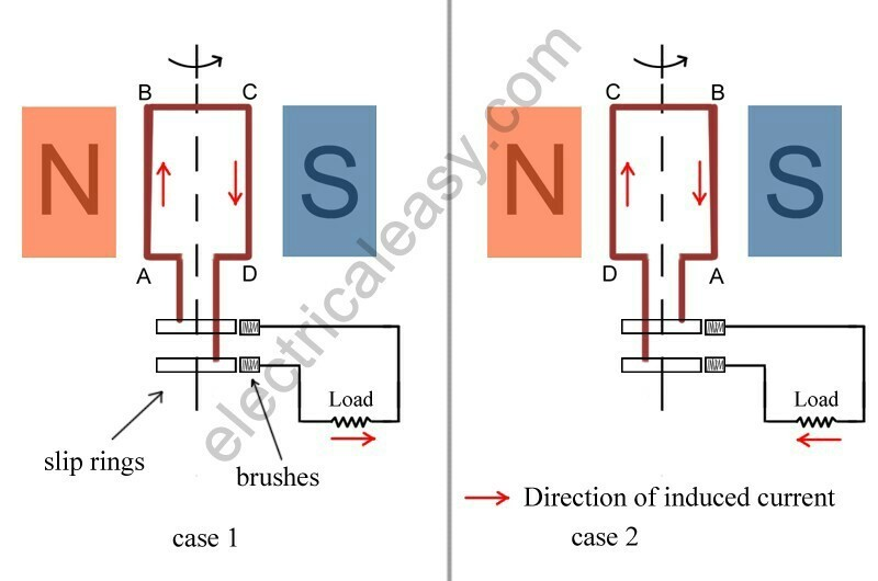 Q10 Describe The Working Of An Ac Generator With The Help