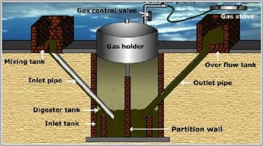Explain Construction And Working Of A Biogas Plant With Labeled