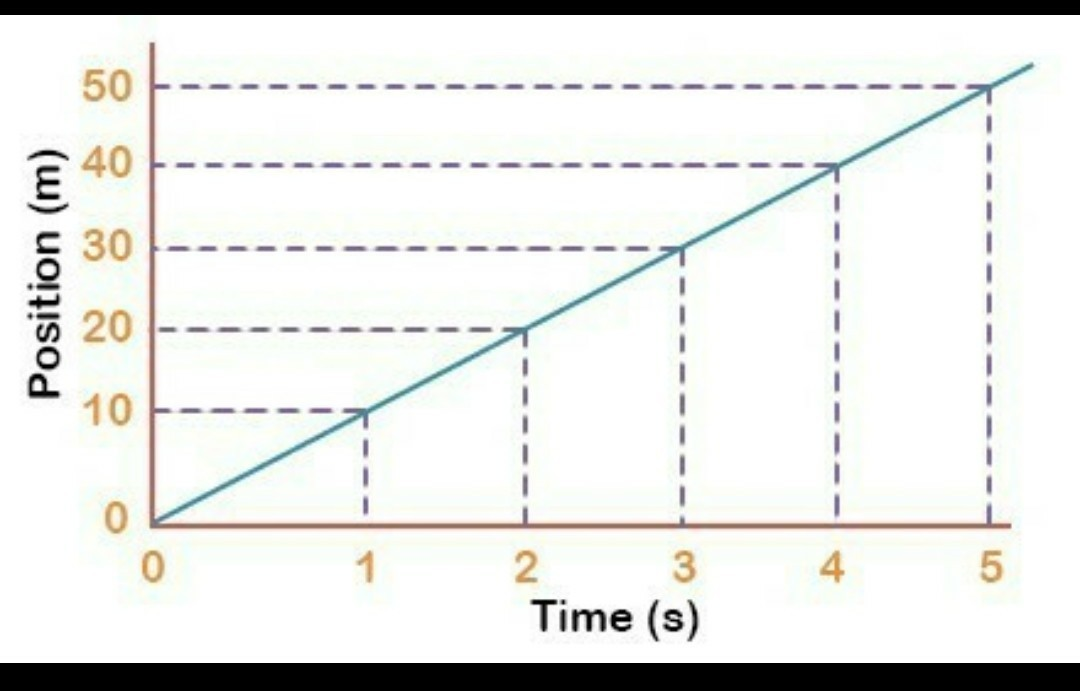 Diagram of distance time graphs and velocity time graphs for download jpg ccuart Image collections