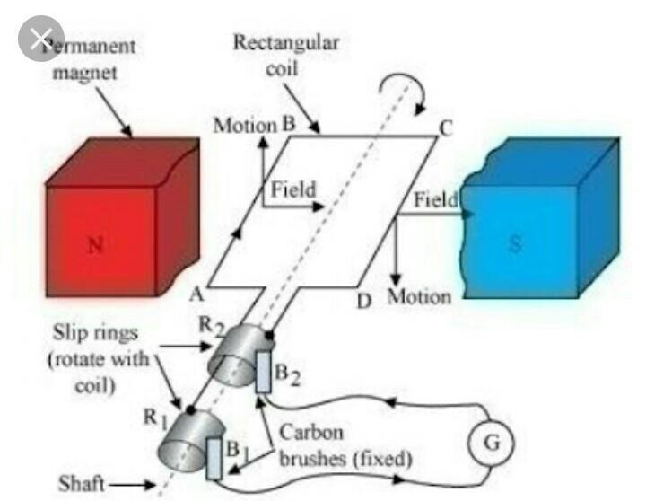 draw the diagram of AC generator - inly.in Ac Generator Schematic on
