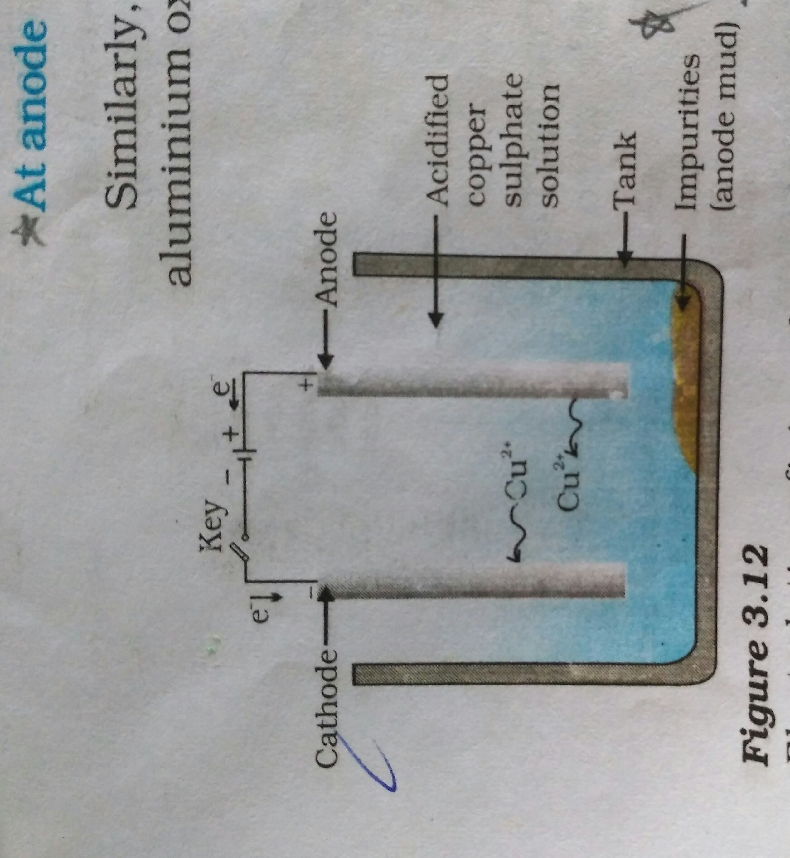 Explain The Refining Of Impure Copper Metal With Diagram Brainly In
