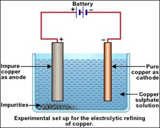 Explain The Process Of Electrolytic Refining Of Copper With A Neat