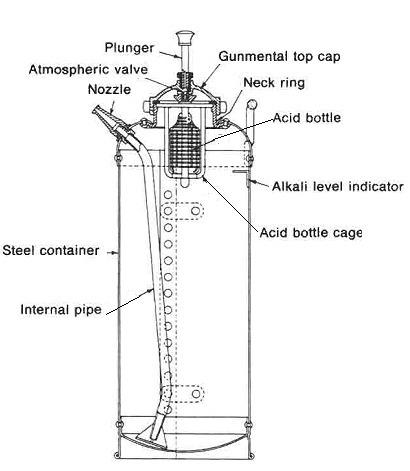 explain how a soda acid type fire extinguisher works