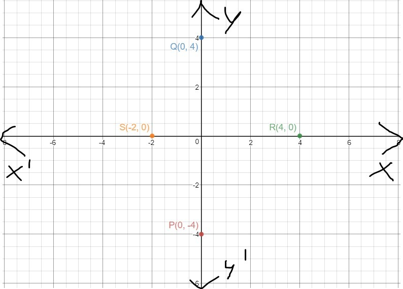 Plot two pointsP(0,-4) andQ(0,4) on the graph paper  now