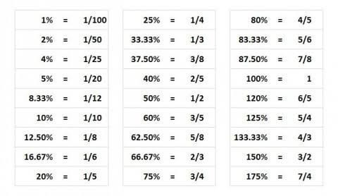Any One Send Me Percentage To Fraction Conversion Chart Brainly