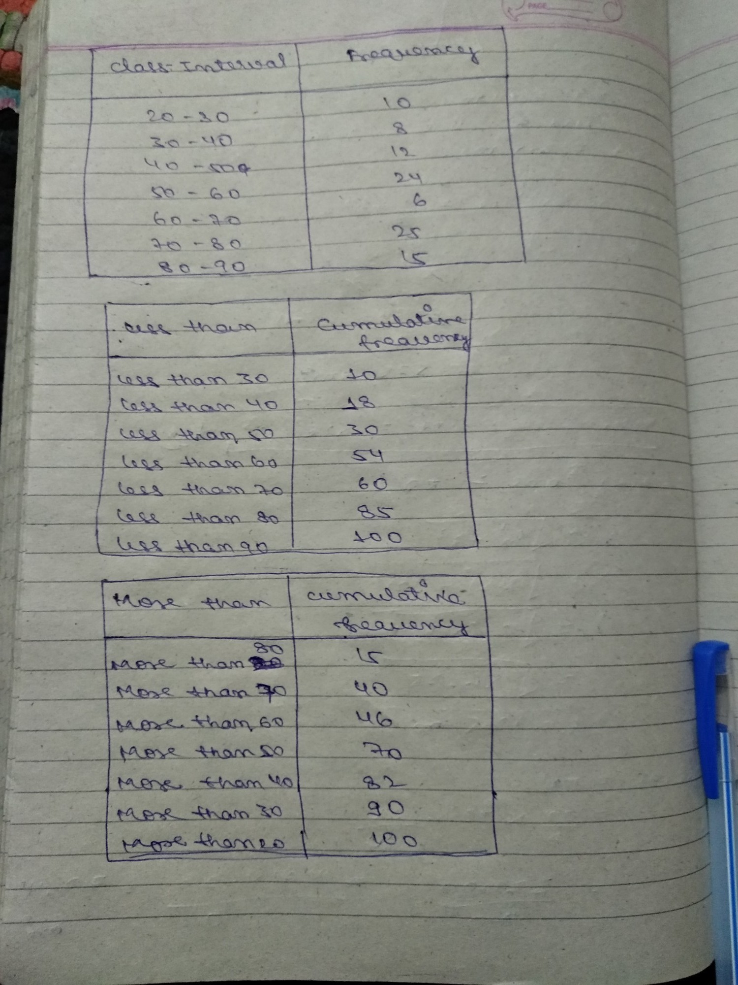 Draw Less Than Ogive And More Than Ogive For The Following