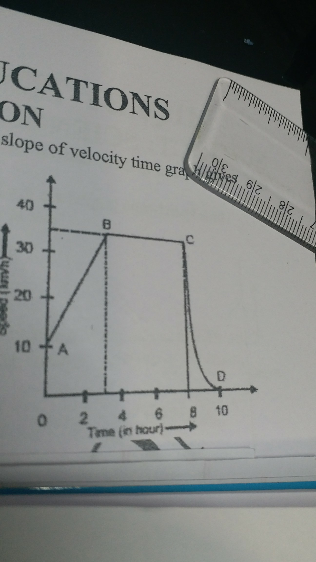 the graph given below alongside shows how the speed of the car ...