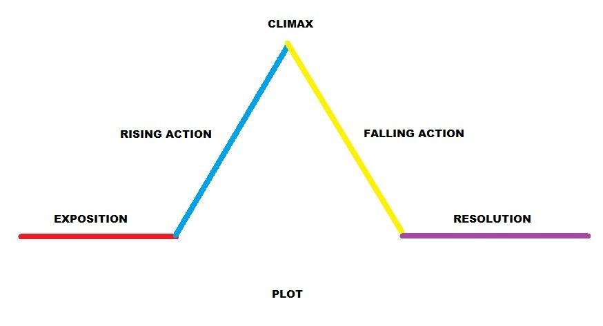 In the plot as the picture given below what is the term