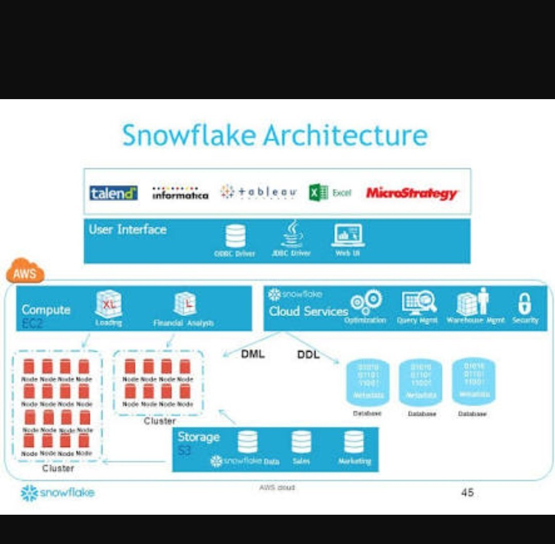 What is Snowflake Database? - Brainly in