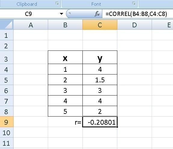 Which is most likely the correlation coefficient for the set of data