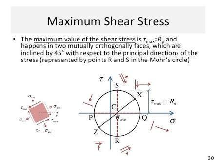 Maximum shear stress in thin cylinder nptel - Brainly in