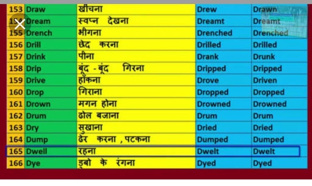 verb forms list with hindi meaning? - Brainly in