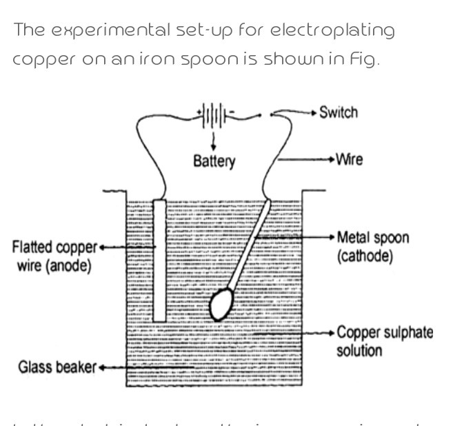 How would you electroplate an iron spoon with copper? Describe with
