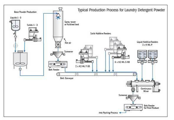 flow chart on manufacturing of detergent