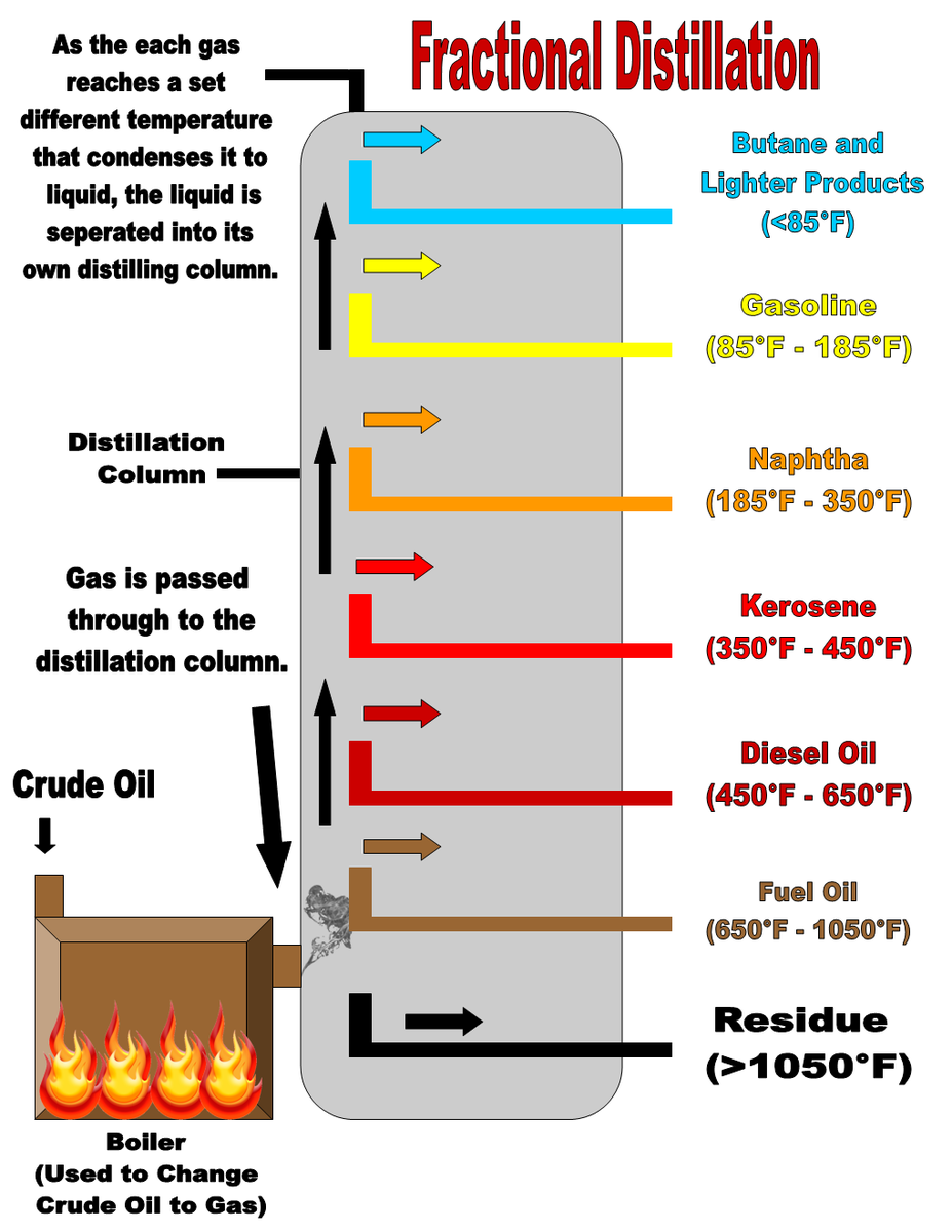 how to distill crude oil While the process of refining crude oil is nowhere near as complex as the process for harnessing nuclear energy, it is still quite ingenious and offers an inside look at one of our most controversial, essential commodities the first step in refining crude oil is known as fractional distillation we.